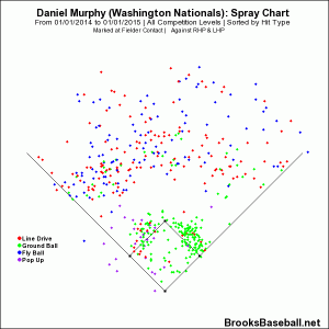 Murphy - 2014 spray chart