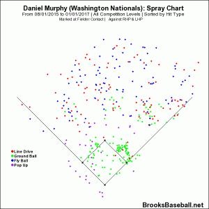 Murphy - 2015-6 spray chart